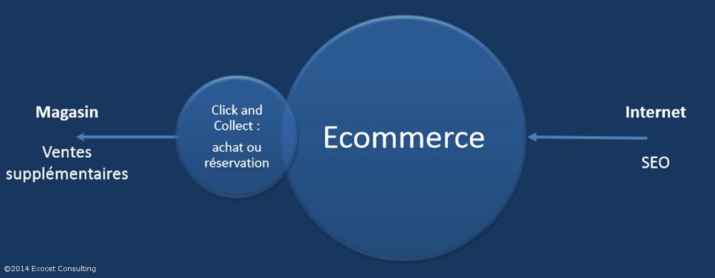 Définition du click and collect et avantages pour commerçants et clients