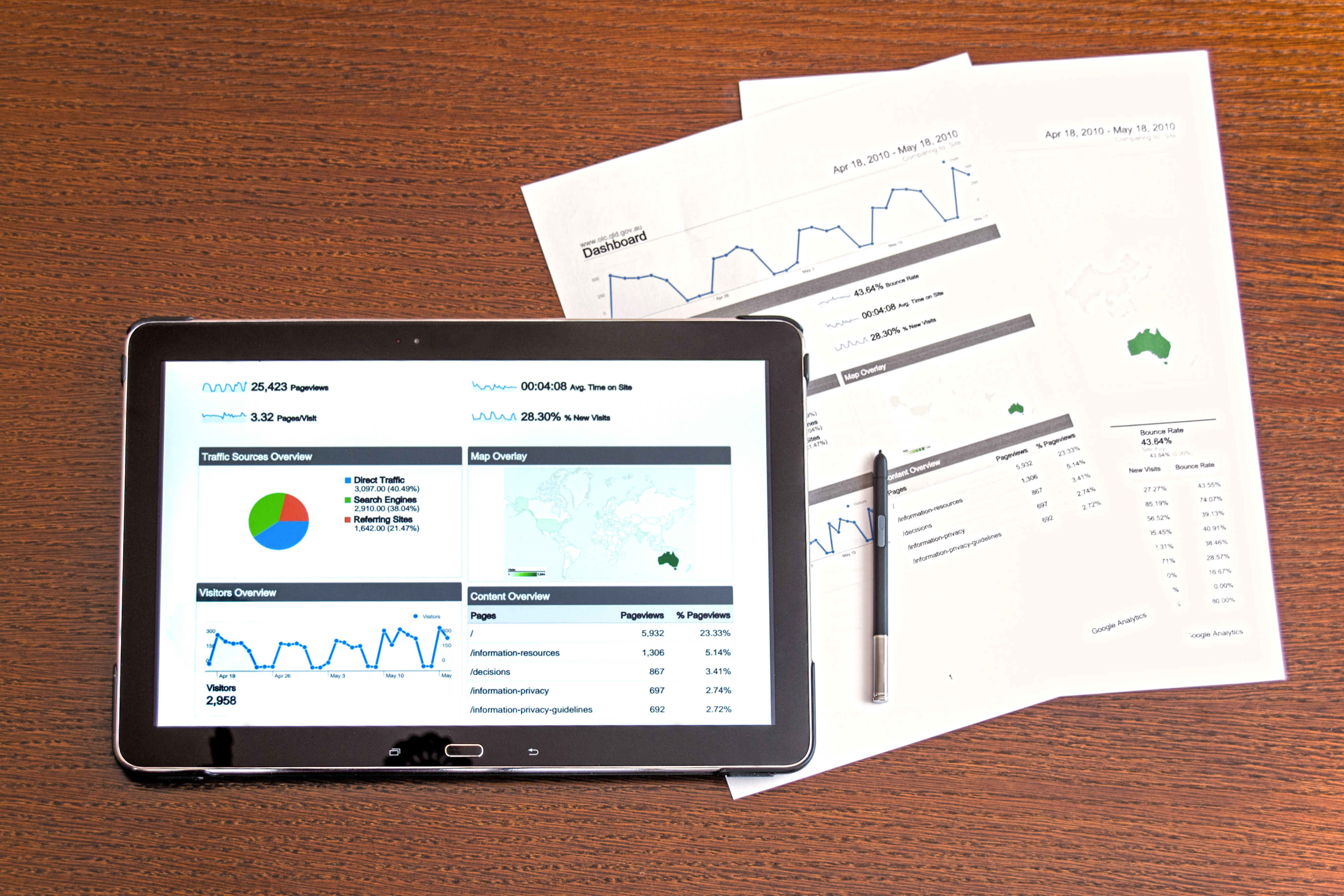 Analyse campagnes commerciales B2B